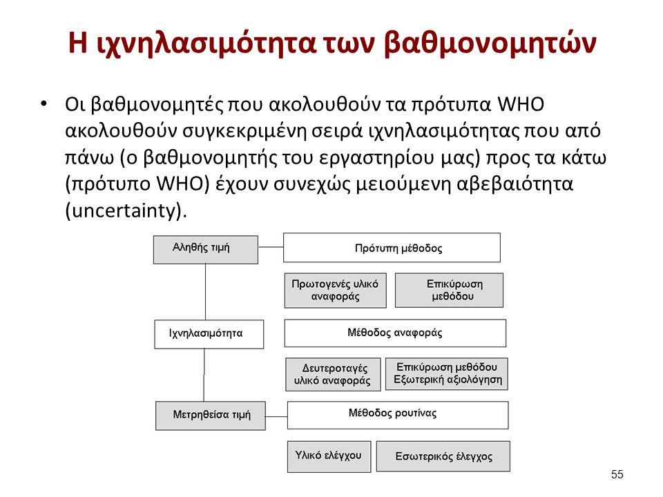 Τα πρότυπα των βαθμονομητών από τον WHO