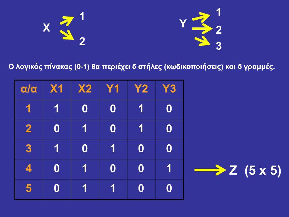 1 1. Υ. Χ. 2. 2. 3. Ο λογικός πίνακας (0-1) θα περιέχει 5 στήλες (κωδικοποιήσεις) και 5 γραμμές.