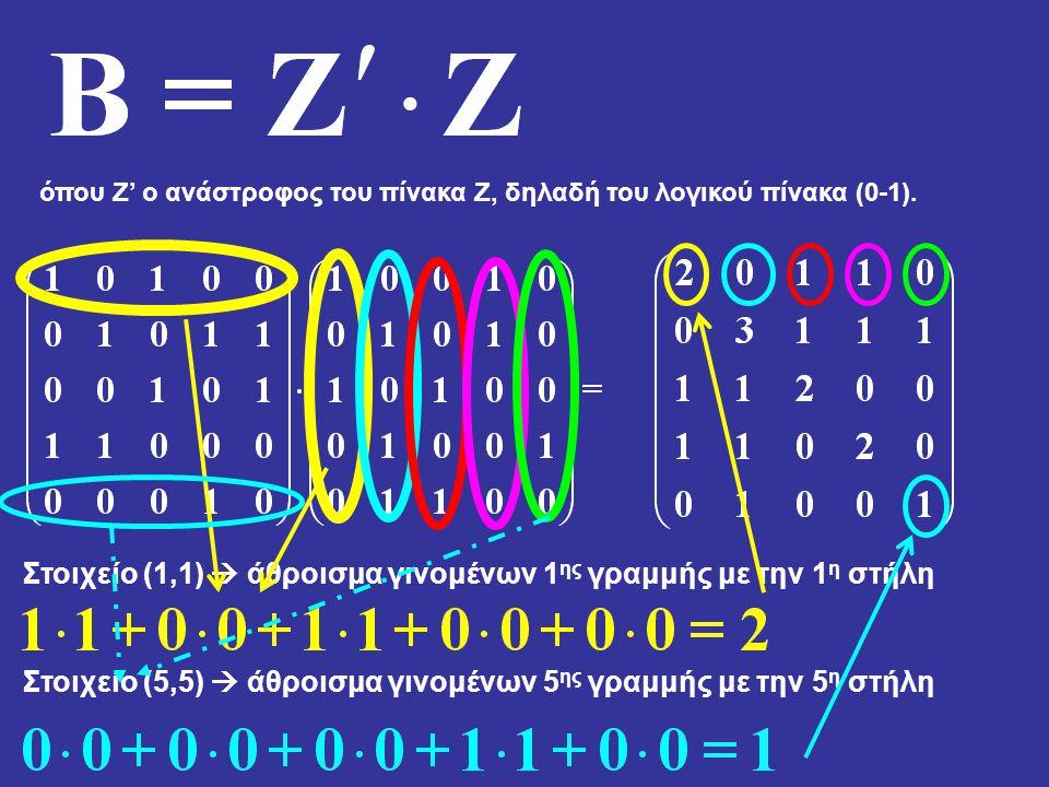 Στοιχείο (1,1)  άθροισμα γινομένων 1ης γραμμής με την 1η στήλη