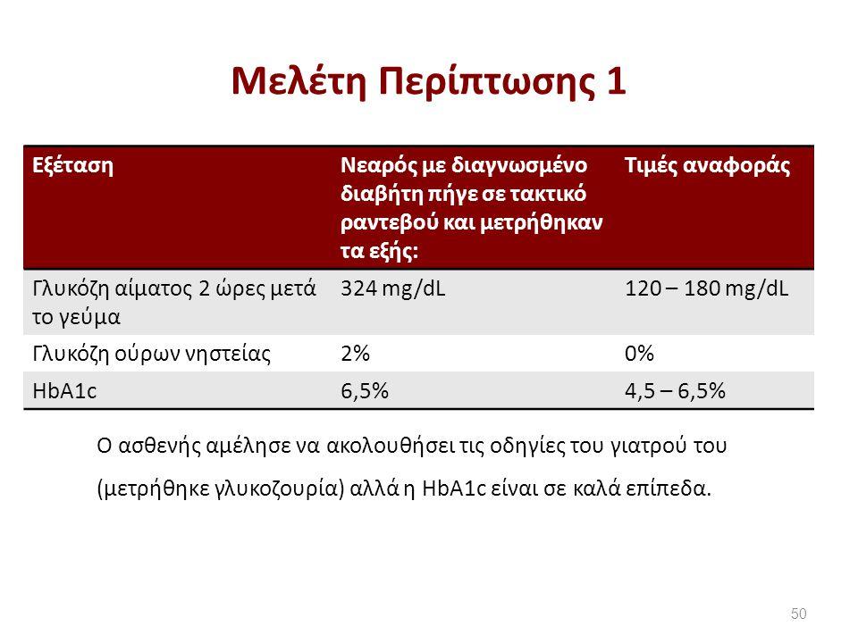 Μελέτη Περίπτωσης 2 Εξέταση