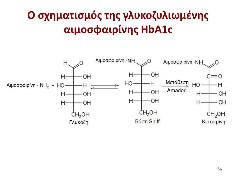 Mέθοδοι προσδιορισμού HbA1c