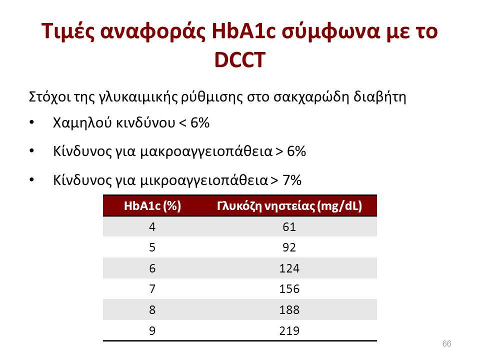 Παράγοντες παρεμβολής στη μέτρηση της HbA1c