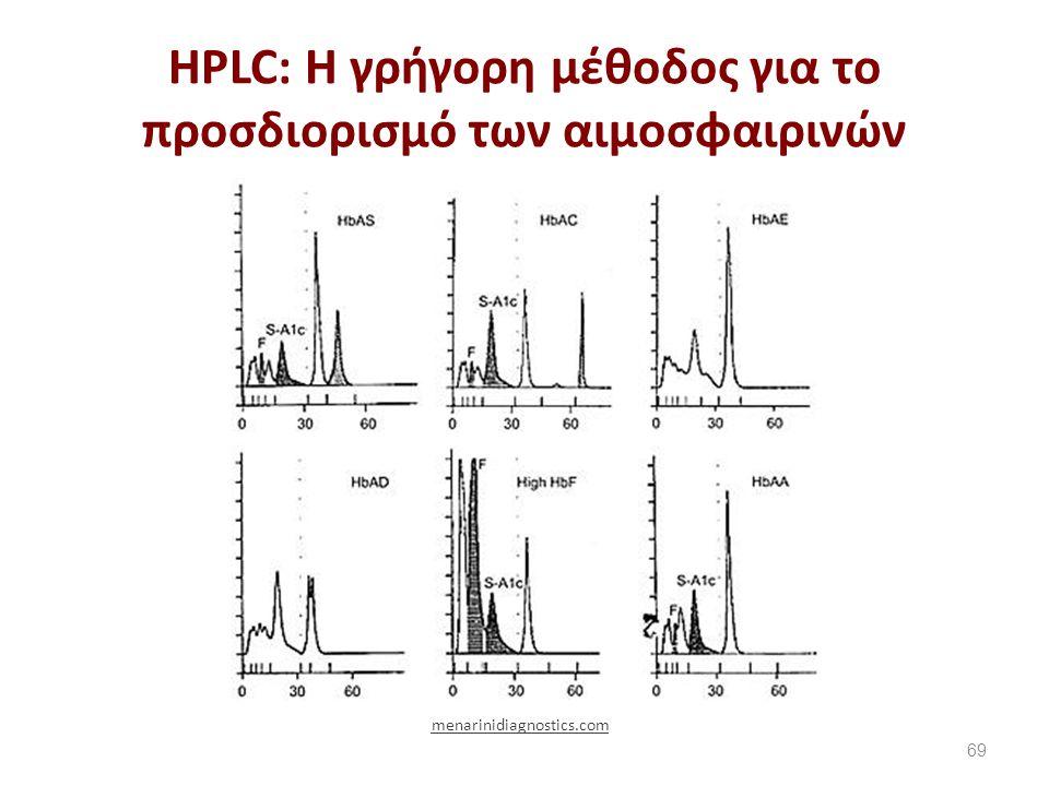 Παραδείγματα απαντήσεων προσδιορισμού HBA1c με HPLC
