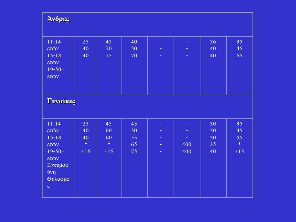 Άνδρες Γυναίκες 11-14 ετών 15-18 ετών 19-50+ ετών 25 40 45 70 75 50 -