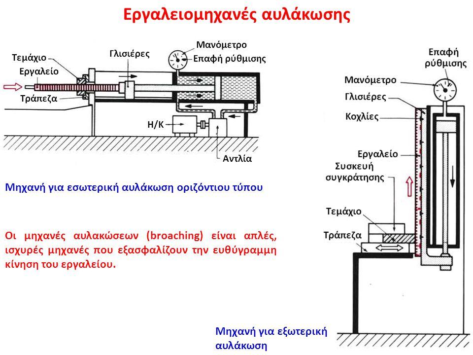 Εργαλειομηχανές αυλάκωσης