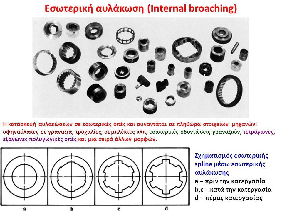 Εσωτερική αυλάκωση (Internal broaching)