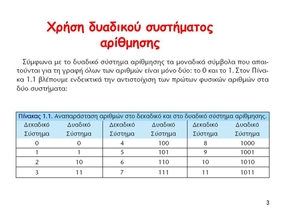 Χρήση δυαδικού συστήματος αρίθμησης