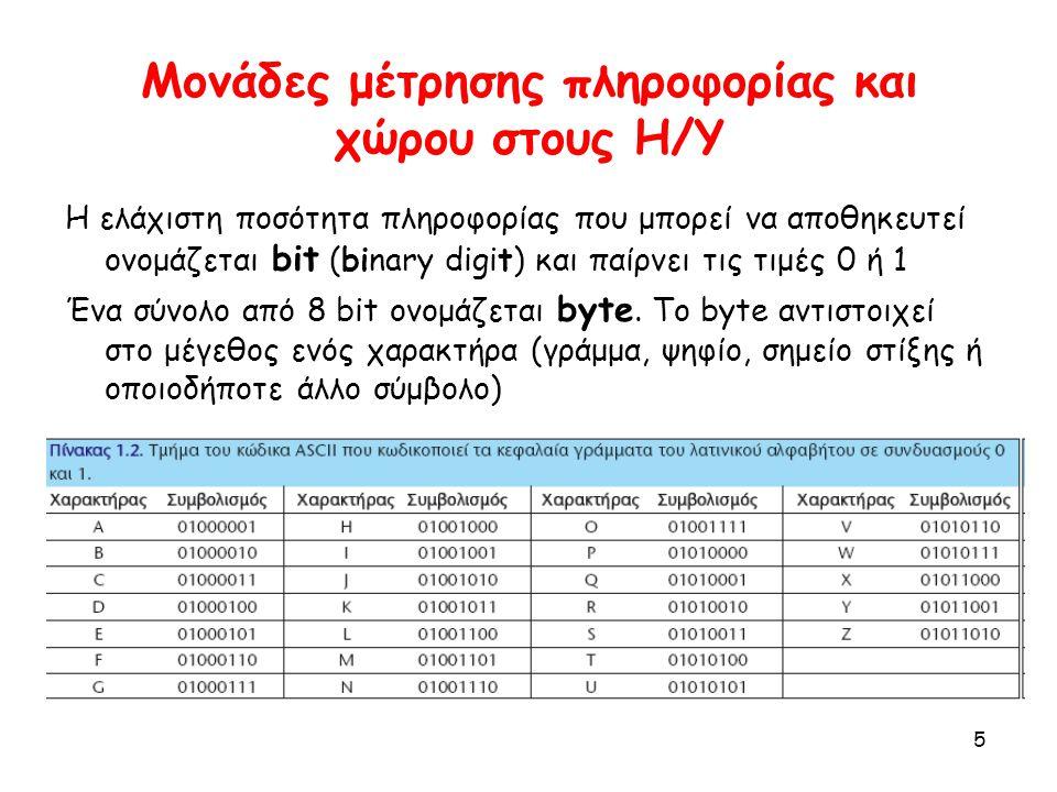 Μονάδες μέτρησης πληροφορίας και χώρου στους Η/Υ