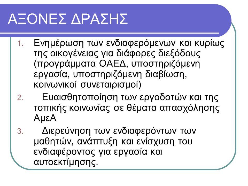 ΑΞΟΝΕΣ ΔΡΑΣΗΣ
