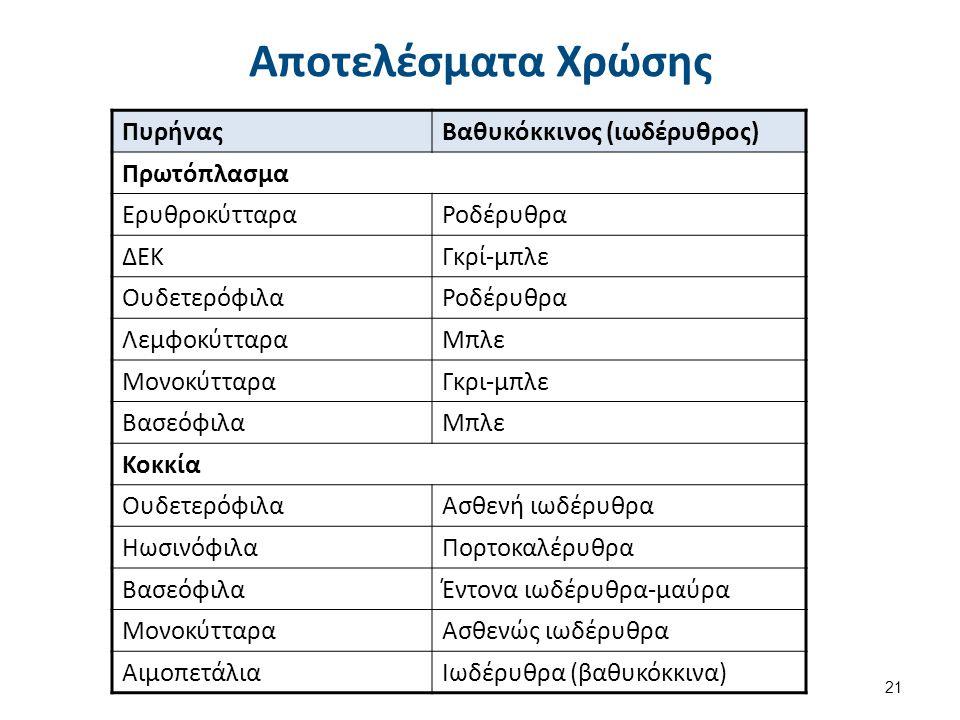 Απόλυτος Αριθμός Λευκοκυττάρων /μl