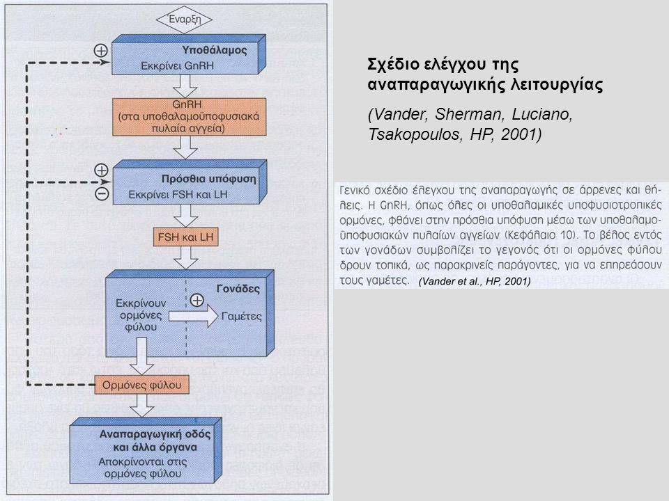 Σχέδιο ελέγχου της αναπαραγωγικής λειτουργίας