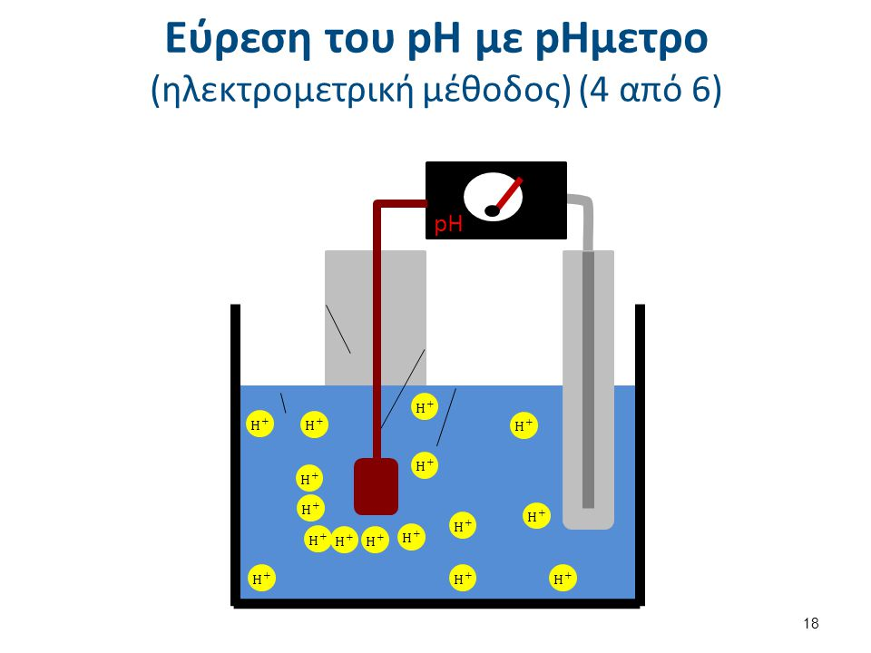 Εύρεση του pH με pΗμετρο (ηλεκτρομετρική μέθοδος) (5 από 6)