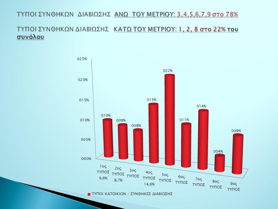 ΤΥΠΟΙ ΣΥΝΘΗΚΩΝ ΔΙΑΒΙΩΣΗΣ ΑΝΩ ΤΟΥ ΜΕΤΡΙΟΥ: 3,4,5,6,7,9 στο 78% ΤΥΠΟΙ ΣΥΝΘΗΚΩΝ ΔΙΑΒΙΩΣΗΣ ΚΑΤΩ ΤΟΥ ΜΕΤΡΙΟΥ: 1, 2, 8 στο 22% του συνόλου