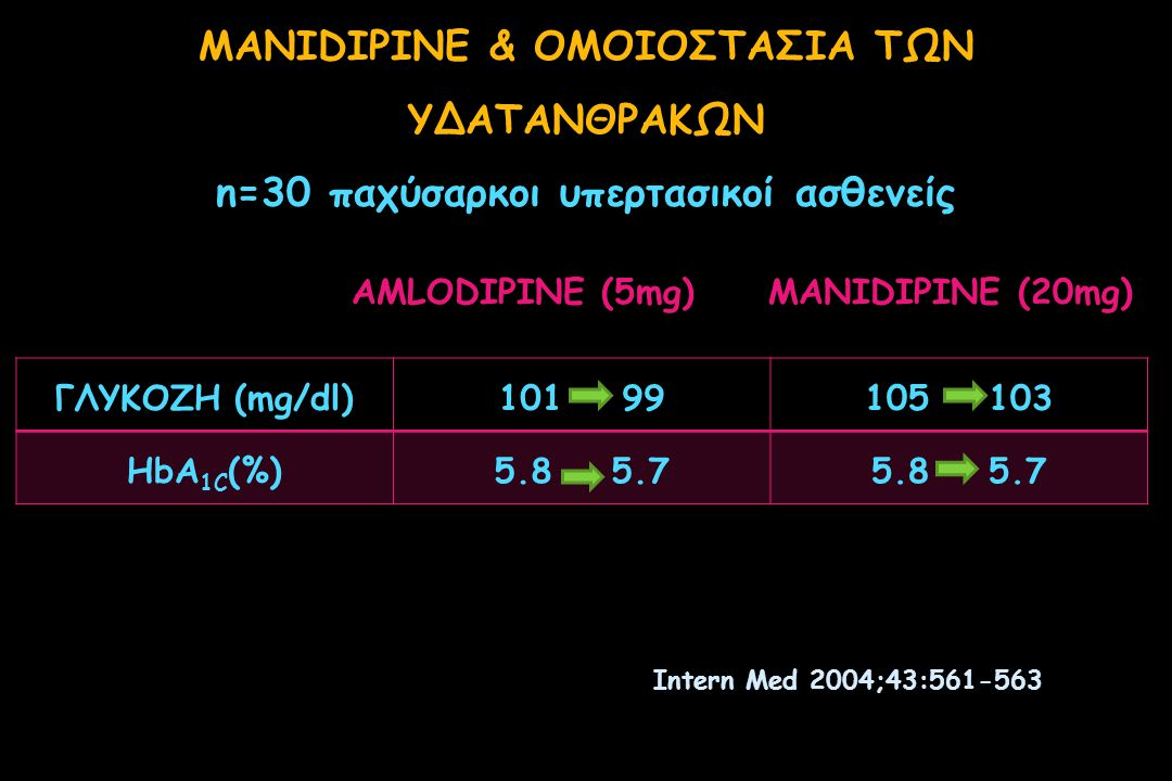 MANIDIPINE & ΟΜΟΙΟΣΤΑΣΙΑ ΤΩΝ ΥΔΑΤΑΝΘΡΑΚΩΝ