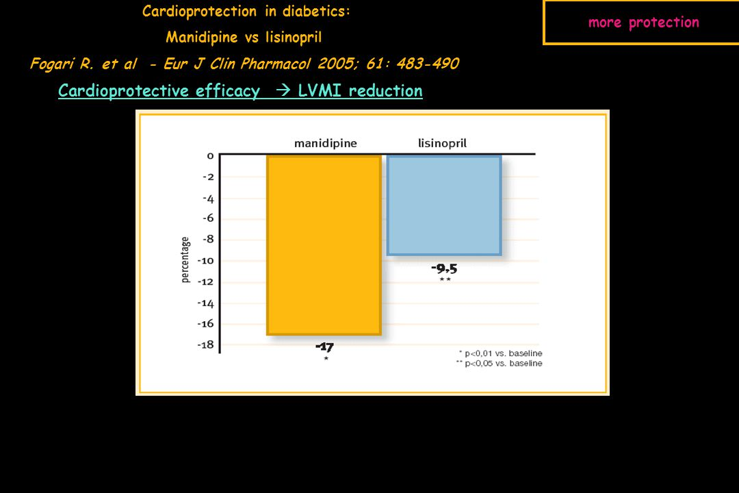 Cardioprotective efficacy  LVMI reduction