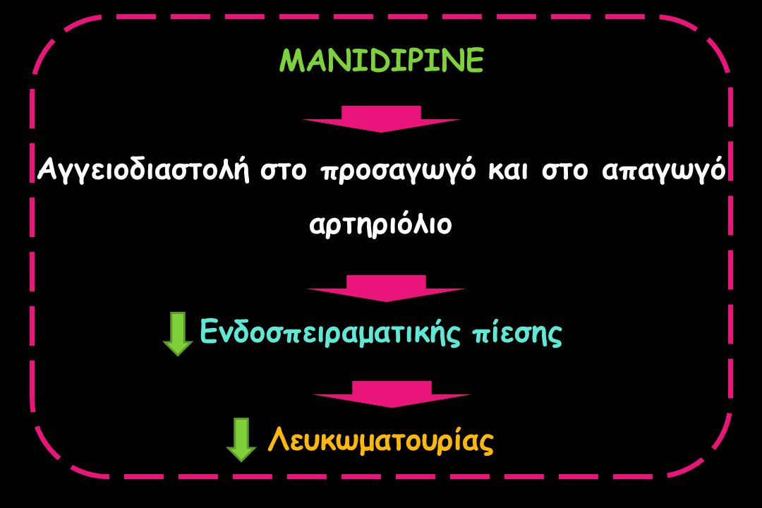 Αγγειοδιαστολή στο προσαγωγό και στο απαγωγό αρτηριόλιο