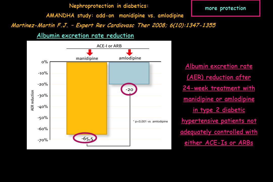 Albumin excretion rate reduction