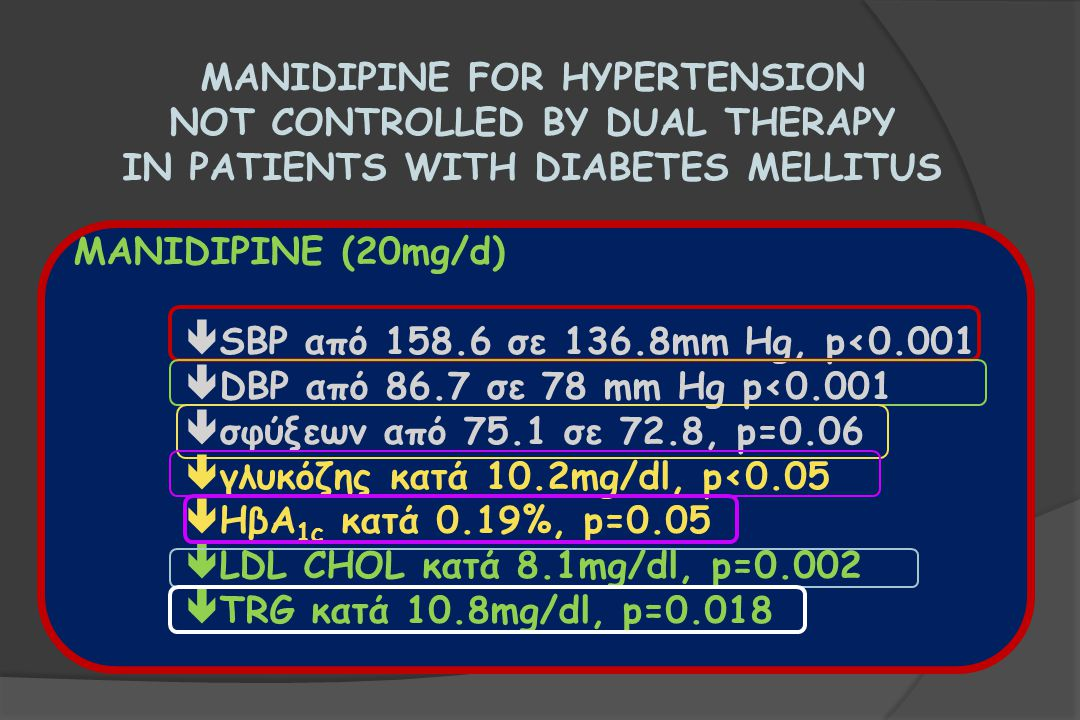 MANIDIPINE FOR HYPERTENSION NOT CONTROLLED BY DUAL THERAPY