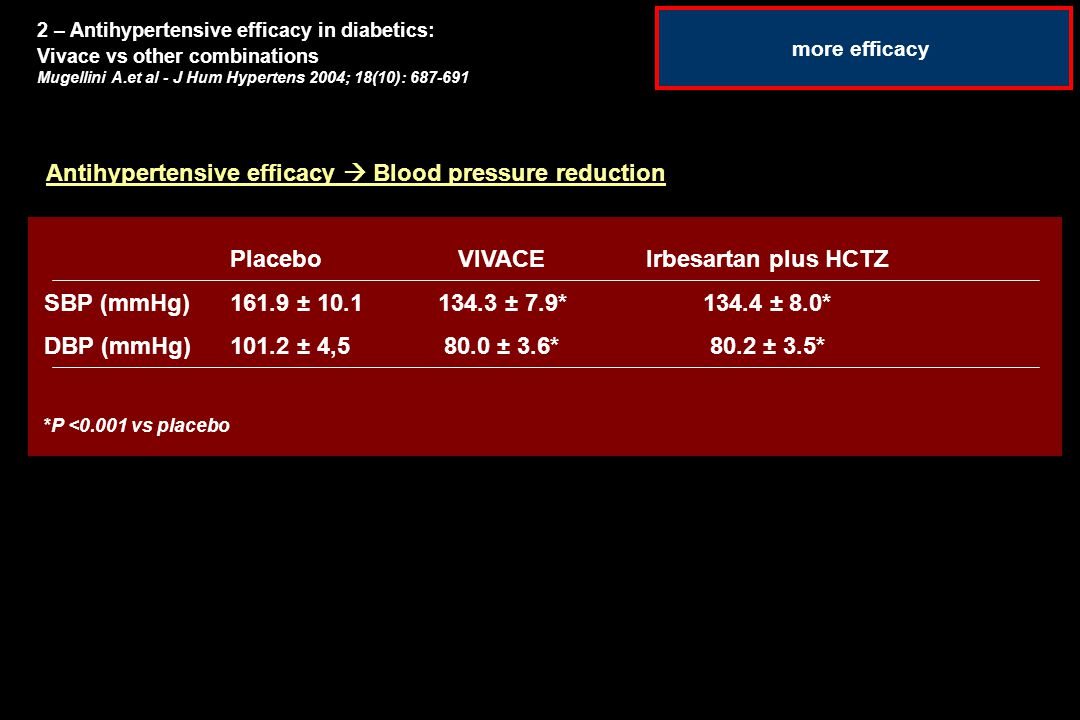 Antihypertensive efficacy  Blood pressure reduction