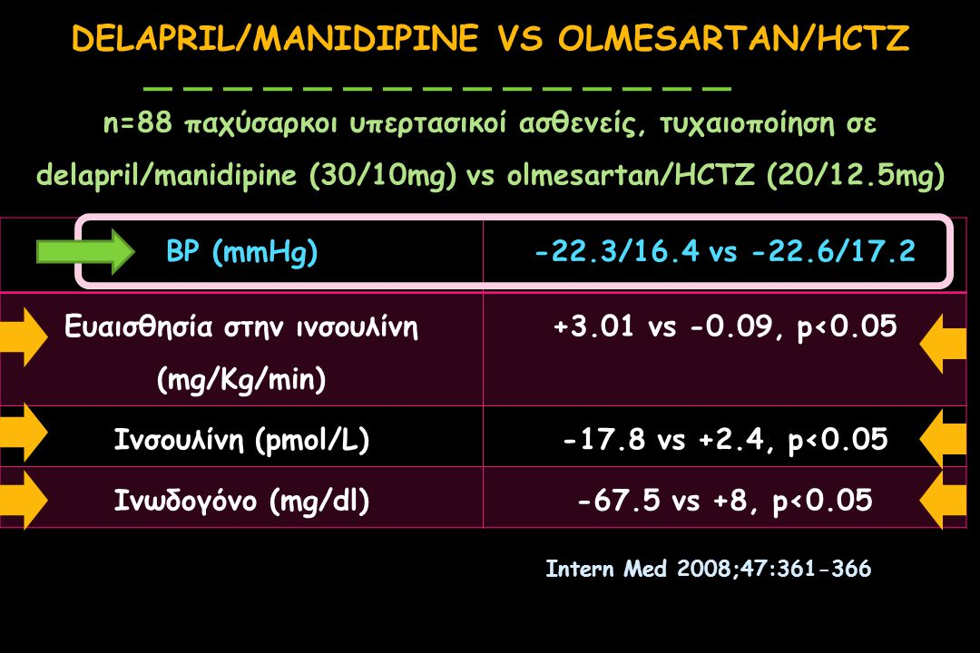 DELAPRIL/MANIDIPINE VS OLMESARTAN/HCTZ