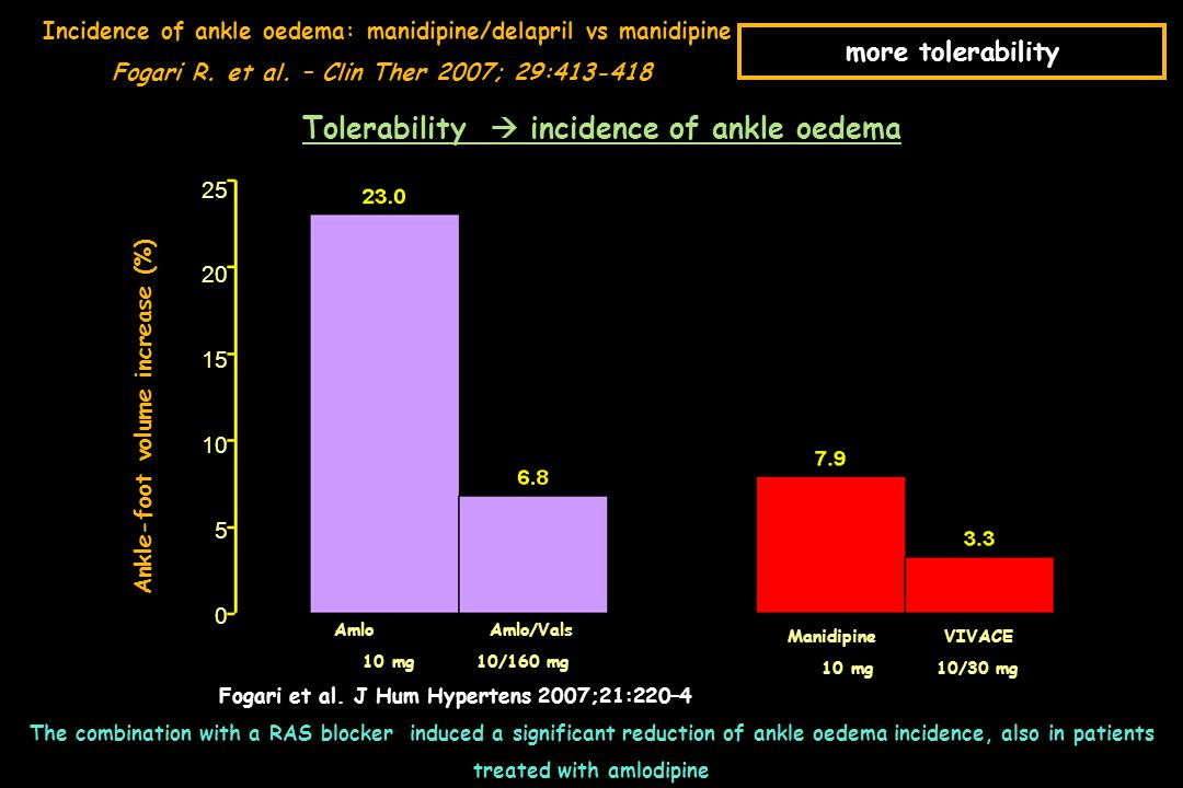 Tolerability  incidence of ankle oedema