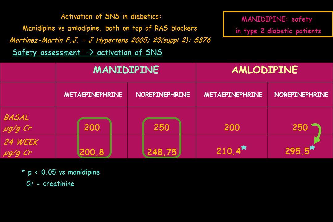 in type 2 diabetic patients