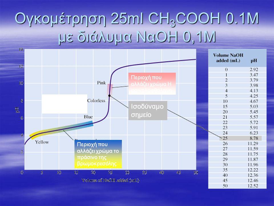 Ογκομέτρηση 25ml CH3COOH 0.1M με διάλυμα ΝαΟΗ 0,1Μ