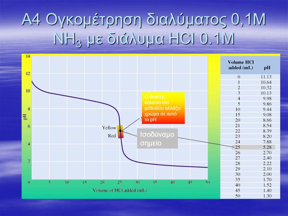 Α4 Ογκομέτρηση διαλύματος 0,1Μ ΝΗ3 με διάλυμα HCl 0.1M