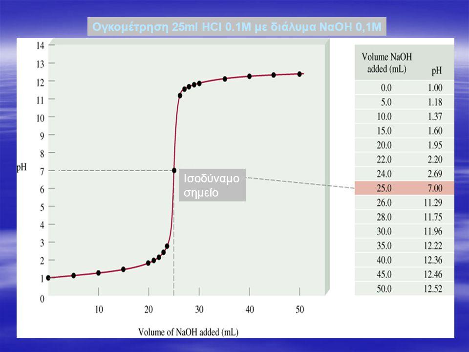 Ογκομέτρηση 25ml HCl 0.1M με διάλυμα ΝαΟΗ 0,1Μ