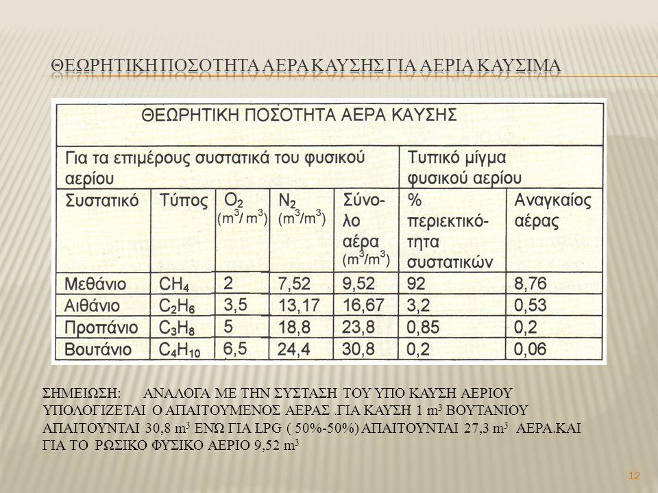Θεωρητικη ποσοτητα αερα καυσησ για ΑΕΡΙΑ ΚΑΥΣΙΜΑ