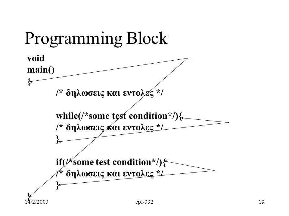 Programming Block void main() { /* δηλωσεις και εντολες */
