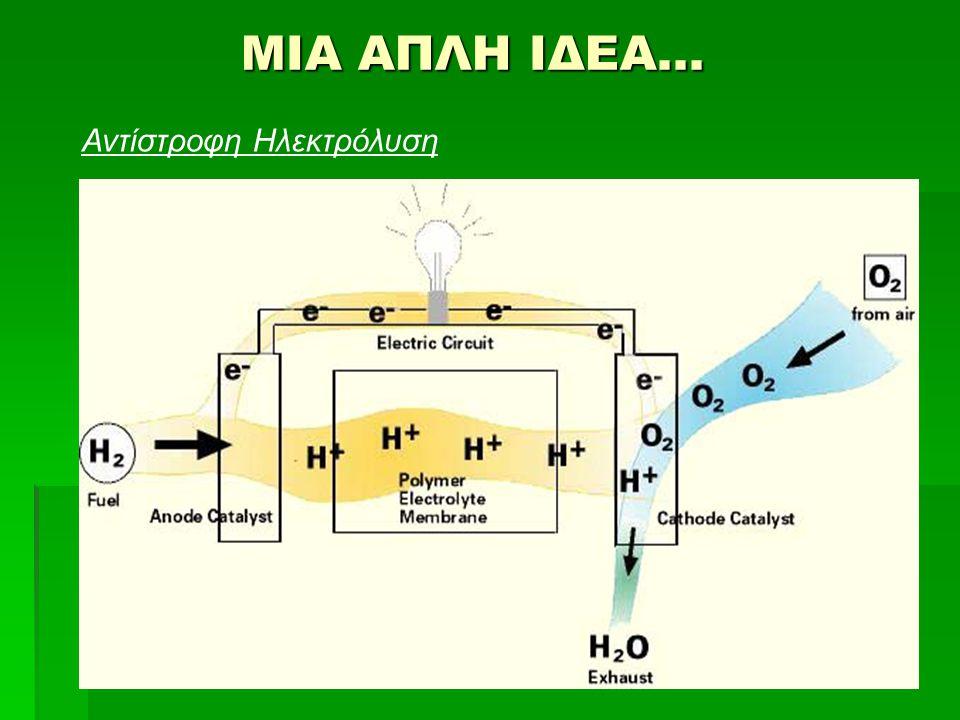 ΜΙΑ ΑΠΛΗ ΙΔΕΑ… Αντίστροφη Ηλεκτρόλυση