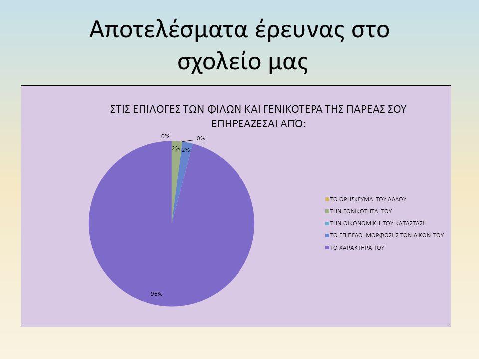 Αποτελέσματα έρευνας στο σχολείο μας