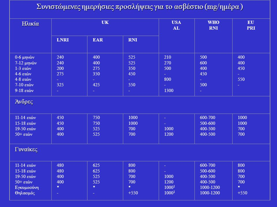 Συνιστώμενες ημερήσιες προσλήψεις για το ασβέστιο (mg/ημέρα )