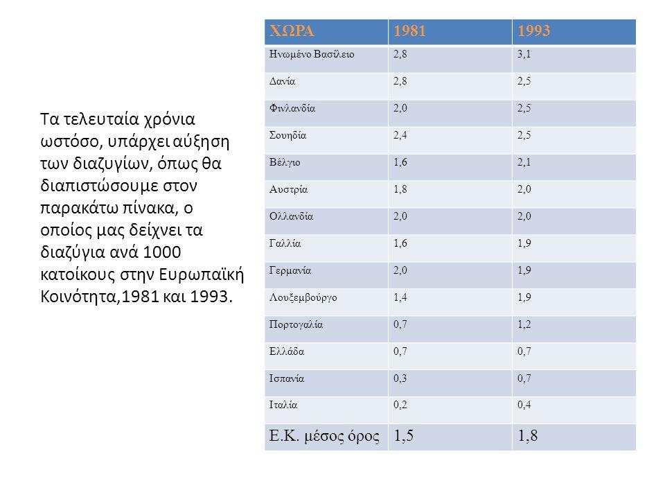 ΧΩΡΑ 1981. 1993. Ηνωμένο Βασίλειο. 2,8. 3,1. Δανία. 2,5. Φινλανδία. 2,0. Σουηδία. 2,4. Βέλγιο.