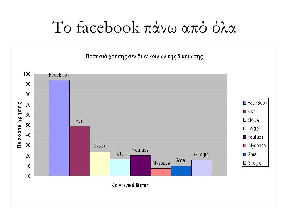 Το facebook πάνω από όλα