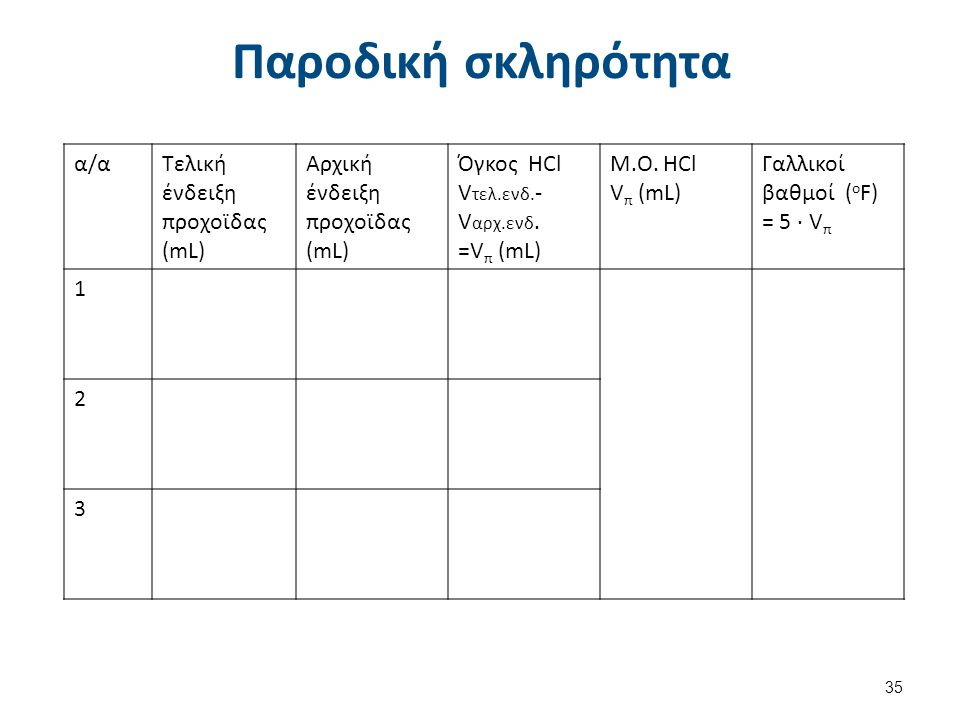 Ολική σκληρότητα α/α Τελική ένδειξη προχοϊδας (mL)
