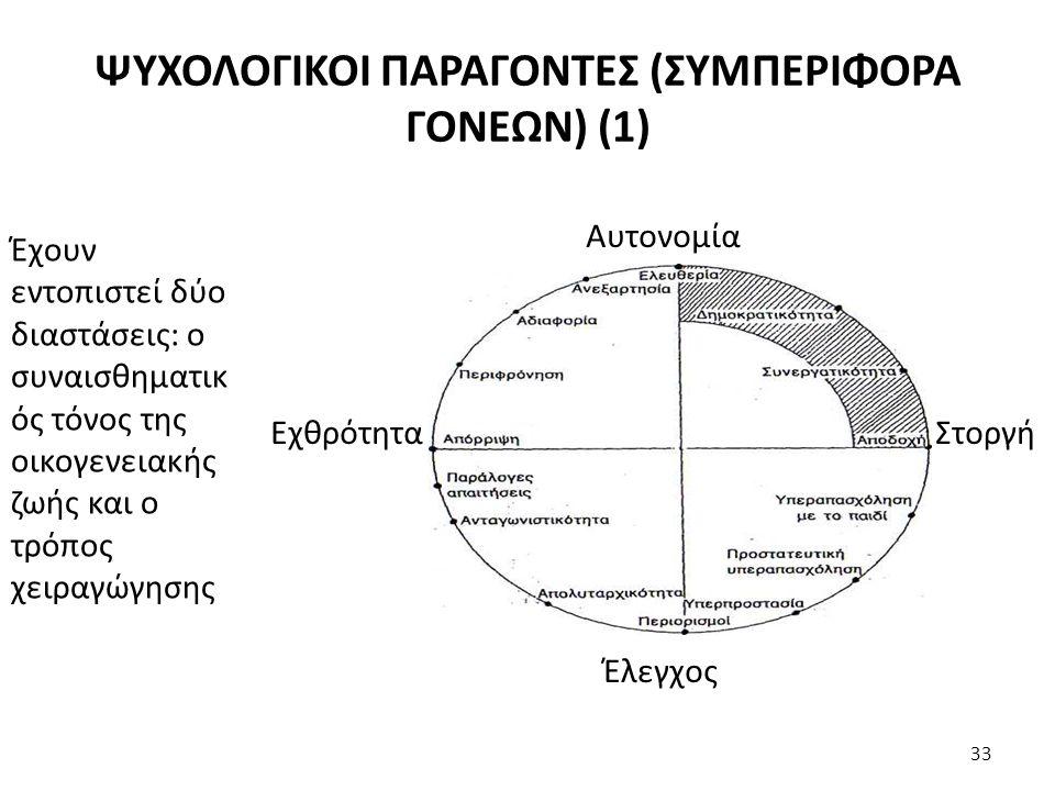 ΨΥΧΟΛΟΓΙΚΟΙ ΠΑΡΑΓΟΝΤΕΣ (ΣΥΜΠΕΡΙΦΟΡΑ ΓΟΝΕΩΝ) (1)