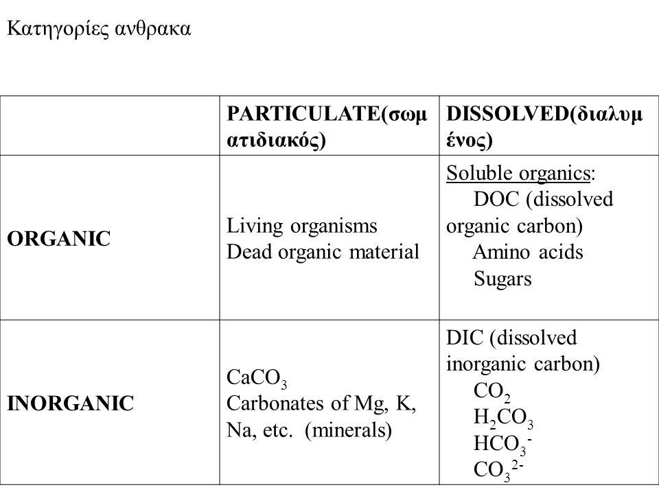 Κατηγορίες ανθρακα PARTICULATE(σωματιδιακός) DISSOLVED(διαλυμένος) ORGANIC. Living organisms Dead organic material.