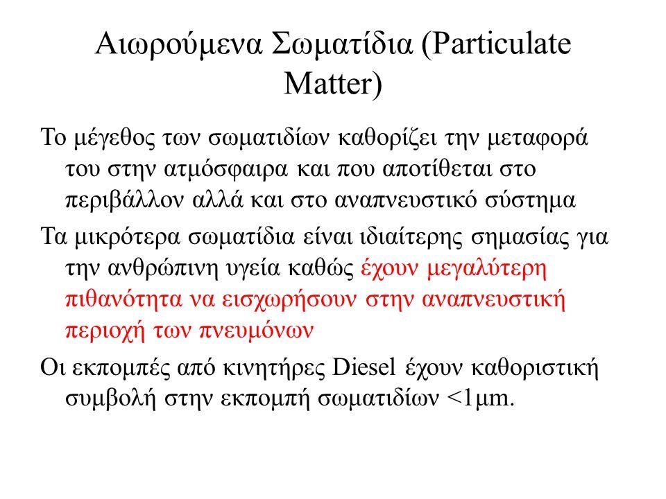 Αιωρούμενα Σωματίδια (Particulate Matter)