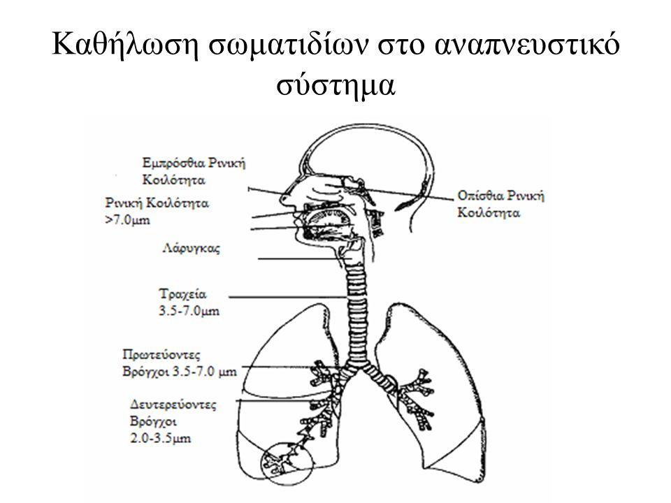Καθήλωση σωματιδίων στο αναπνευστικό σύστημα