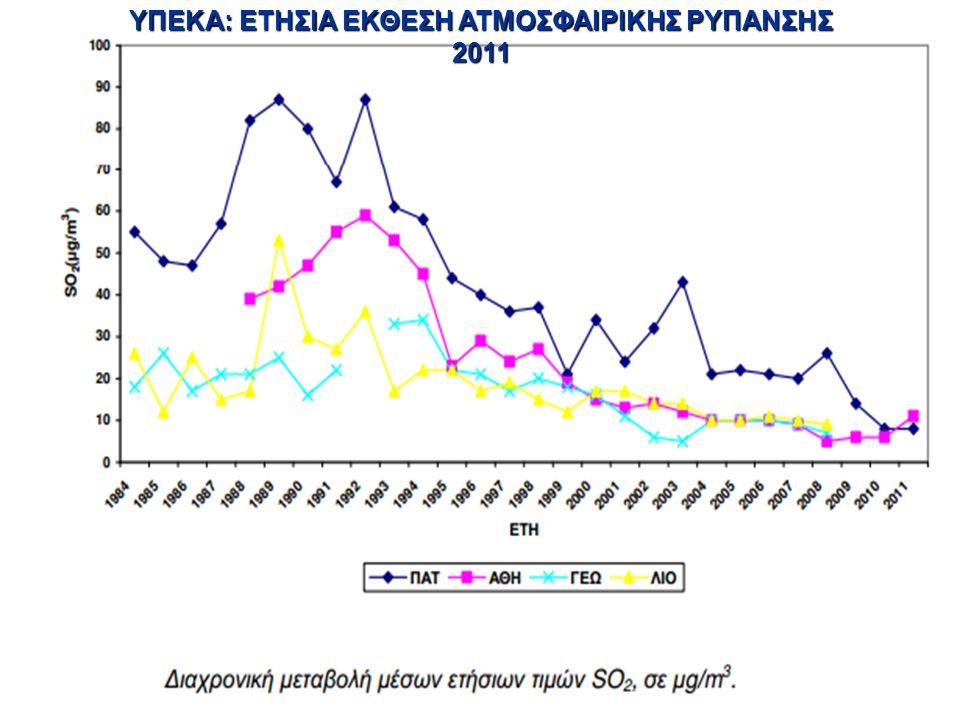 ΥΠΕΚΑ: ΕΤΗΣΙΑ ΕΚΘΕΣΗ ΑΤΜΟΣΦΑΙΡΙΚΗΣ ΡΥΠΑΝΣΗΣ 2011