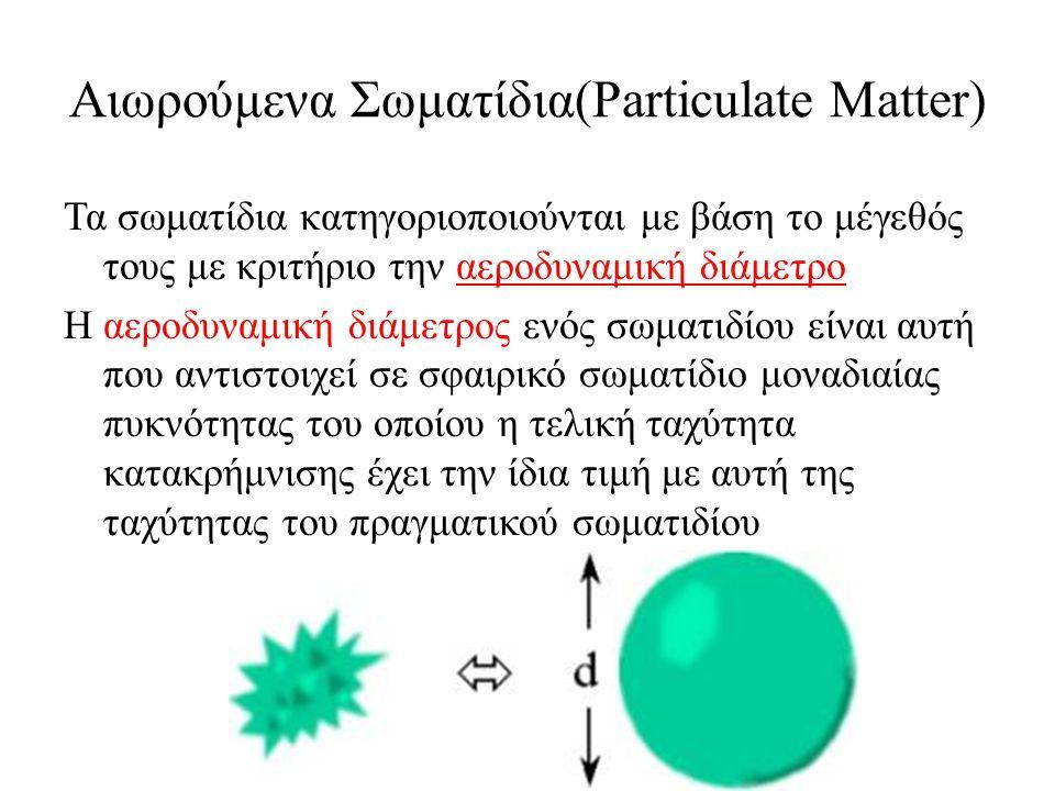 Αιωρούμενα Σωματίδια(Particulate Matter)