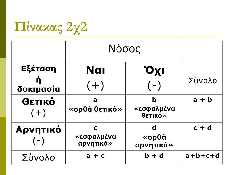 Πίνακας 2χ2 Νόσος Ναι (+) Όχι (-) Θετικό (+) Αρνητικό (-) Εξέταση