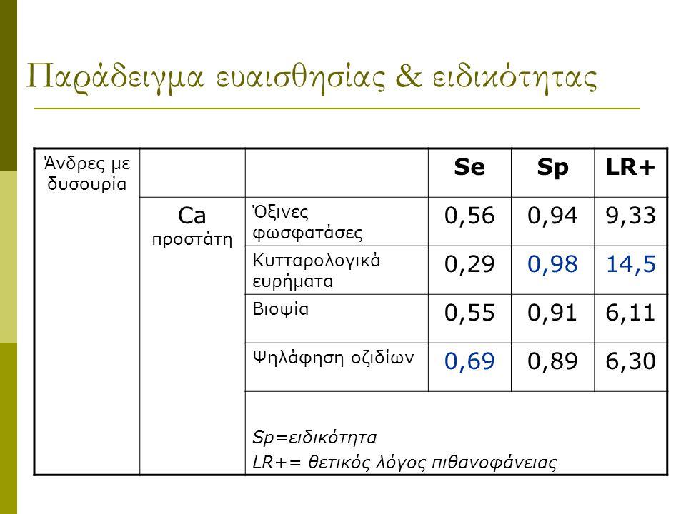 Παράδειγμα ευαισθησίας & ειδικότητας