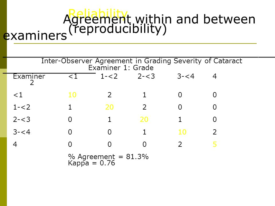 Inter-Observer Agreement in Grading Severity of Cataract
