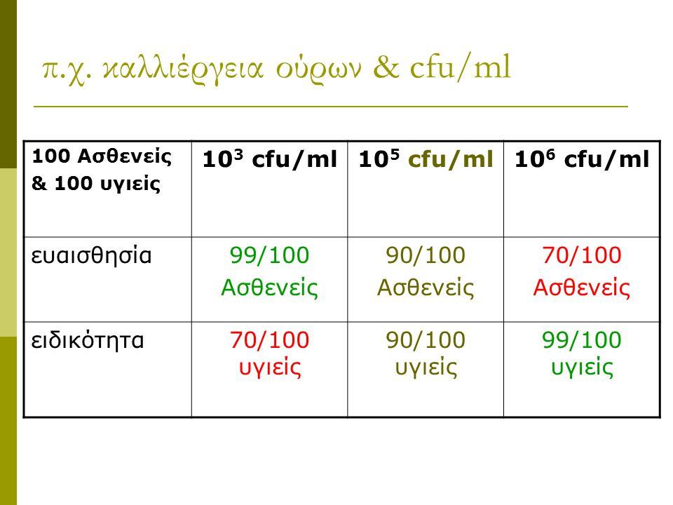 π.χ. καλλιέργεια ούρων & cfu/ml