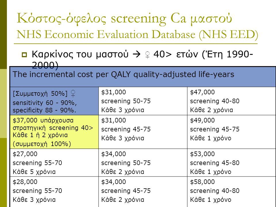 Κόστος-όφελος screening Ca μαστού NHS Economic Evaluation Database (NHS EED)