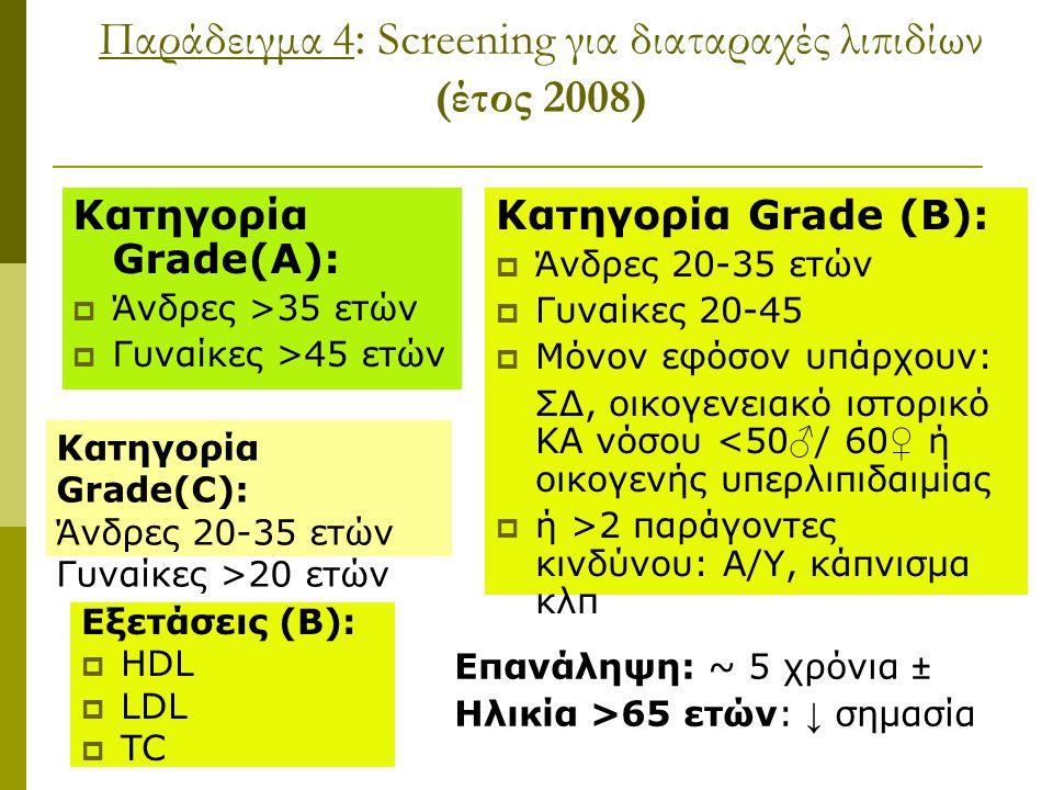 Παράδειγμα 4: Screening για διαταραχές λιπιδίων (έτος 2008)