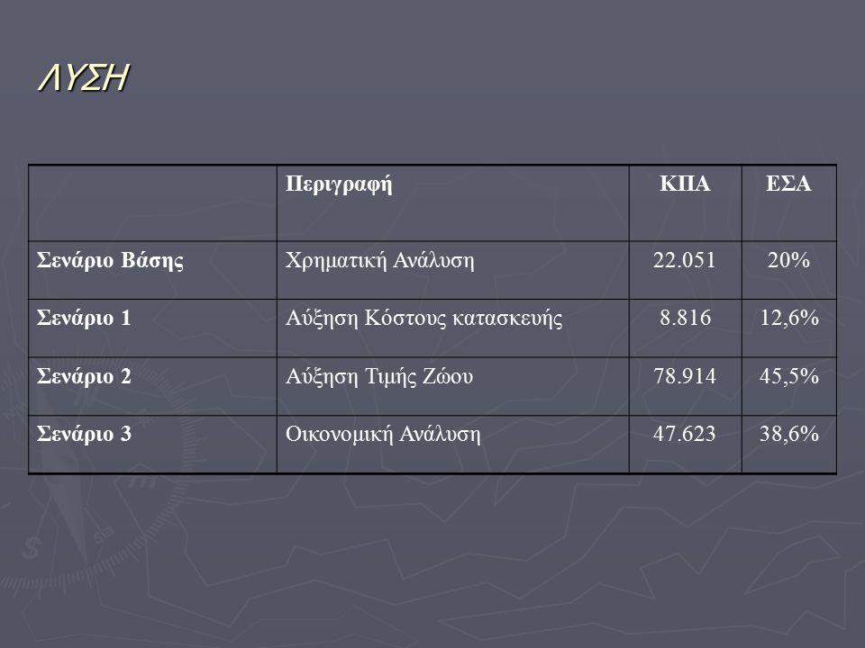 ΛΥΣΗ Περιγραφή ΚΠΑ ΕΣΑ Σενάριο Βάσης Χρηματική Ανάλυση 22.051 20%